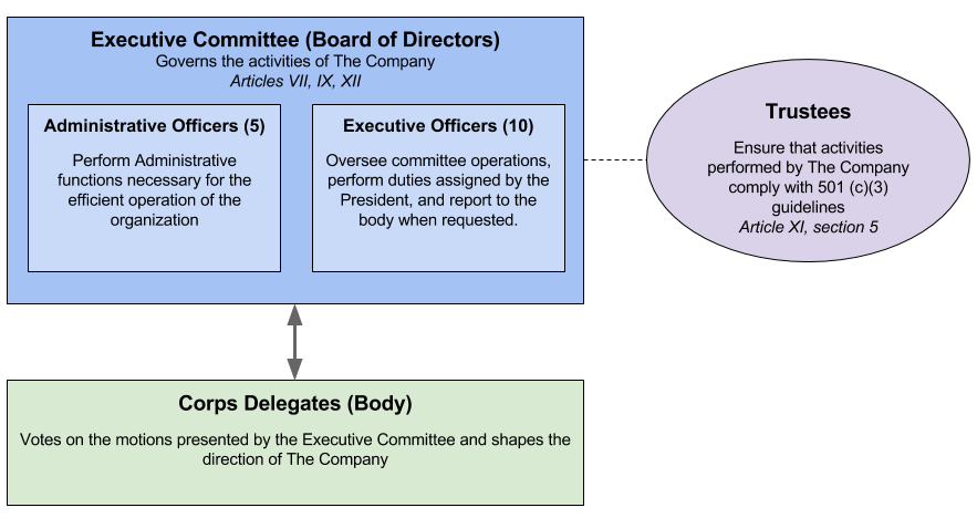 Diagram showing the Governance Structure of The Company of Fifers & Drummers